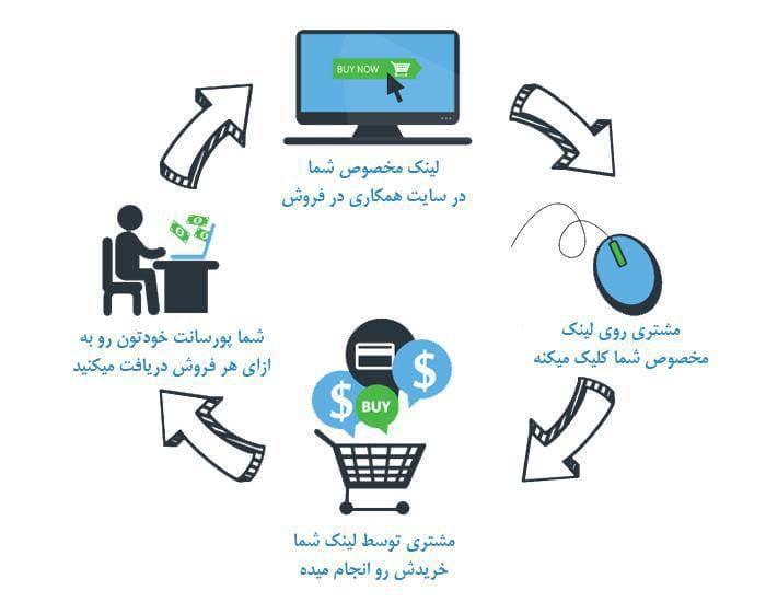 سایت همکاری در فروش فایل